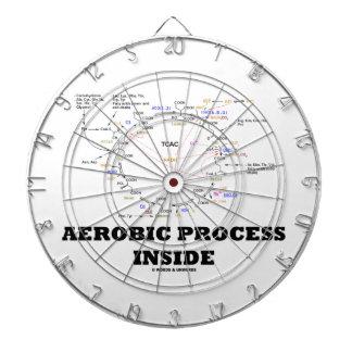Aerobes Prozess-Innere (Krebs Zyklus) Dartscheiben