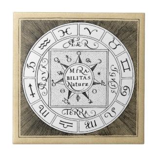 Astrologie-Zeichen-Tierkreis-Symbole Fliese
