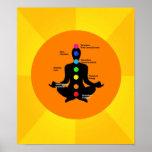 Chakra Plakat - Yoga-Grafik