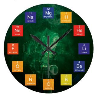 Chemische Elemente und Periodensystem-Uhr Große Wanduhr