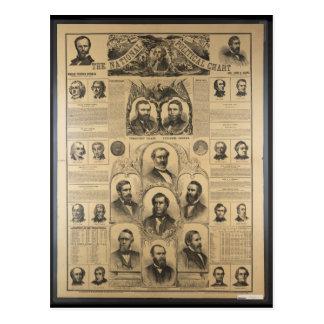 Das nationale politische Diagramm (1869) Postkarte