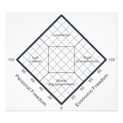 Das Nolan Diagramm-politische Glaubensdiagramm Photo Druck