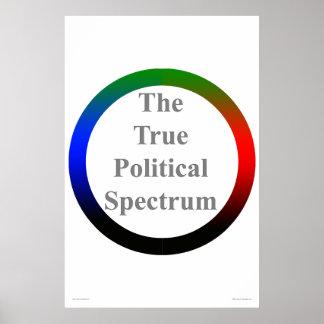 Das wahre politische Spektrum Plakatdrucke