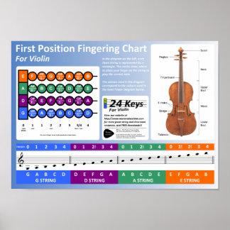 Diagramme de digitation de violon posters