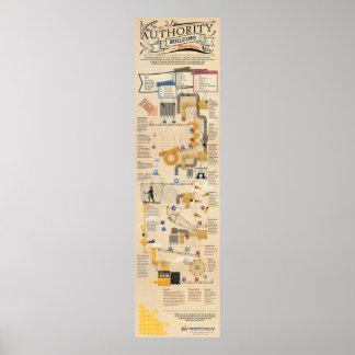 Die Berechtigungs-Gebäude-Maschine Poster