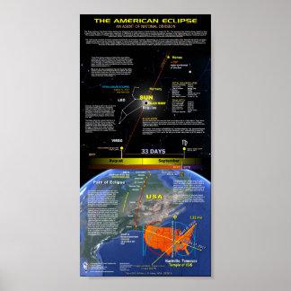 Die große amerikanische Eklipse Poster