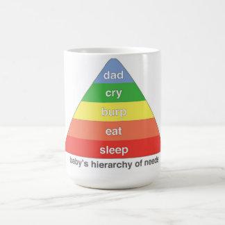 Die Hierarchie des Babys des Bedarfs - VATI Kaffeetasse