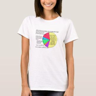 Ein typischer Tag für T - Shirts einer des