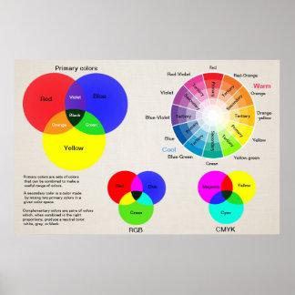 Farbdiagrammfarbrad Poster
