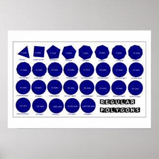 Geometrie-Plakat: Regelmäßige Polygone Poster