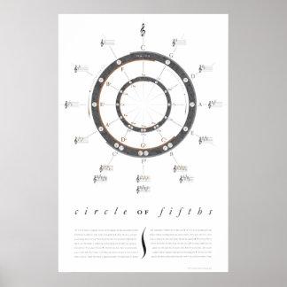 Großer Kreis des Fünftel-Plakats Poster