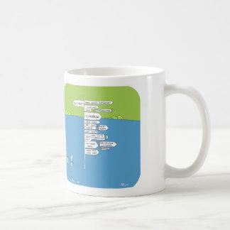 """HP5011 """"Harold positive Aussicht Planeten"""" Kaffeetasse"""