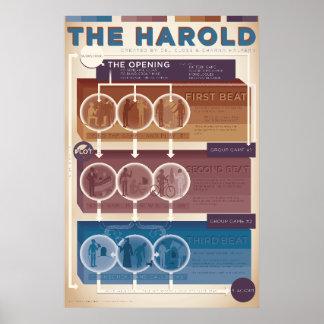 Improv Form: Der Harold (warm) Poster