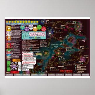 Interstellare Plakat-Karte, 3. Ausgaben-hohe Poster