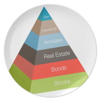 Investitions-Pyramide-Diagramm Melaminteller