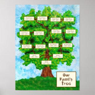 Kind des Stammbaum-einer Poster