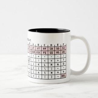 L'ASCII codent la tasse