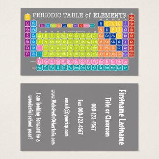 Periodensystem der Elemente: Zurück zu Visitenkarte