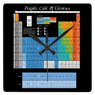 Periodische Tabelle der Elemente Quadratische Wanduhr