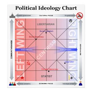 Politisches Nolan Diagramm mit zusätzlicher Inform Photodruck