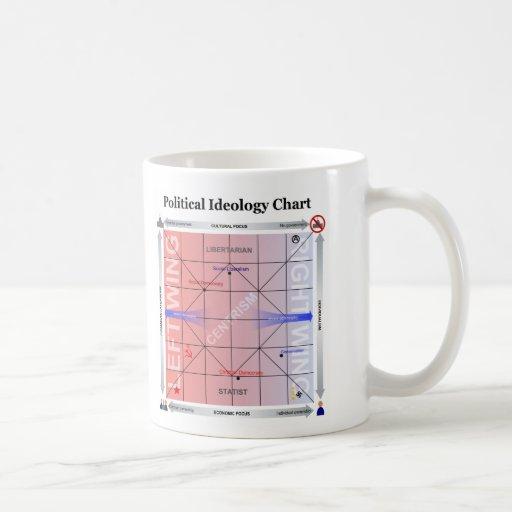 Politisches Nolan Diagramm mit zusätzlicher Inform Tee Tasse
