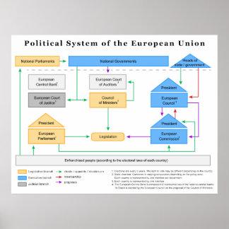 Politisches System des europäischen Gewerkschafts- Poster