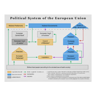 Politisches System des europäischen Poster