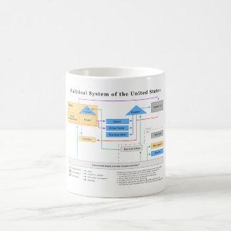 Politisches System des Staat-Diagramms Tasse