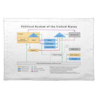 Politisches System des Staat-Diagramms Tisch Set