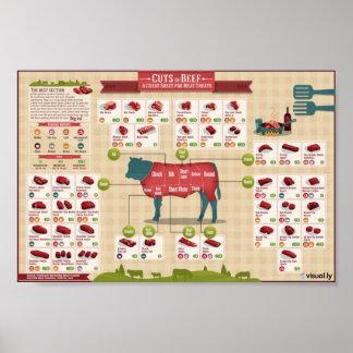 Rindfleischstücke Poster