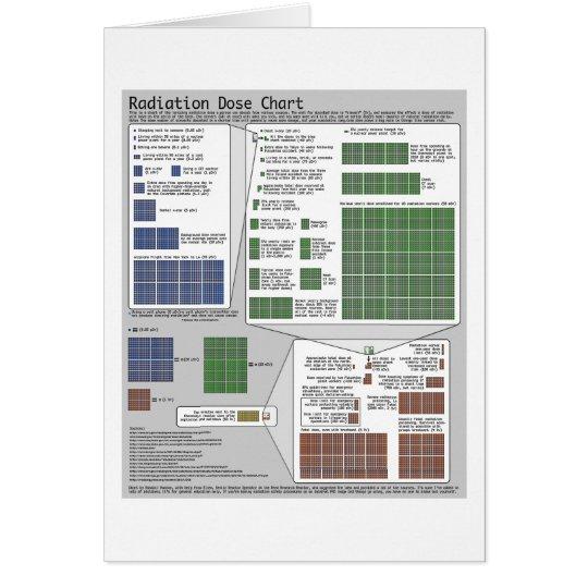 Strahlungs-Dosis-Diagramm (durch Randall Munroe) Karte