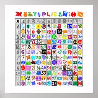 Tableau de multiplication coloré d amusement affiche
