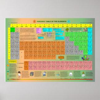 Tableau périodique des éléments posters