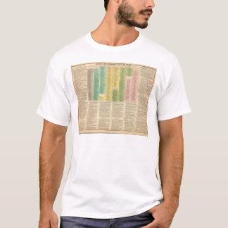 Zeitachse der katholischen Kirche T-Shirt